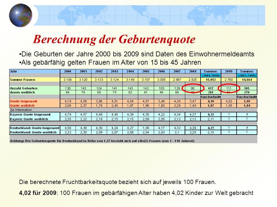 Berechnung der Geburtenquote Die Geburten der Jahre 2000 bis 2009 sind Daten des Einwohnermeldeamts Als gebärfähig gelten Frauen im Alter von 15 bis 45 Jahren Die berechnete Fruchtbarkeitsquote bezieht sich auf jeweils 100 Frauen.