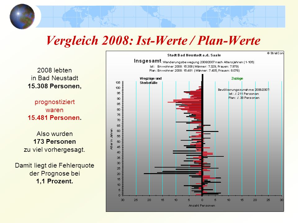Vergleich 2008: Ist-Werte / Plan-Werte 2008 lebten in Bad Neustadt 15.308 Personen, prognostiziert waren 15.481 Personen.