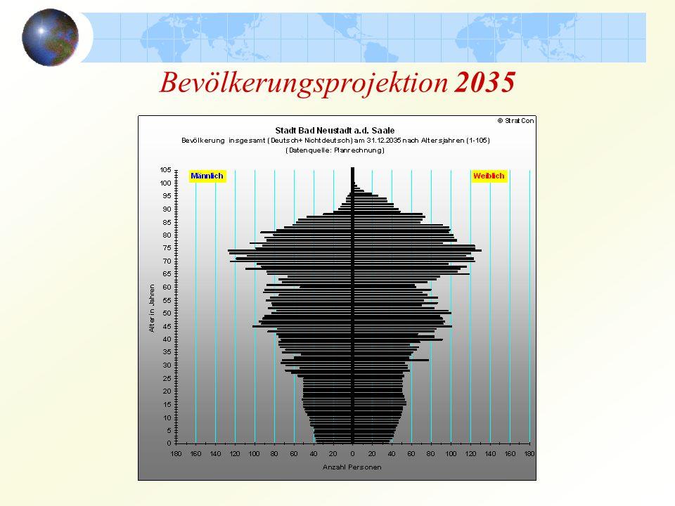 Bevölkerungsprojektion 2035