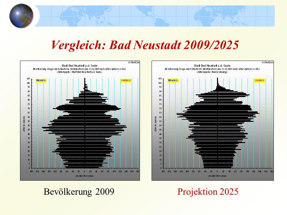Vergleich: Bad Neustadt 2009/2025 Bevölkerung 2009Projektion 2025