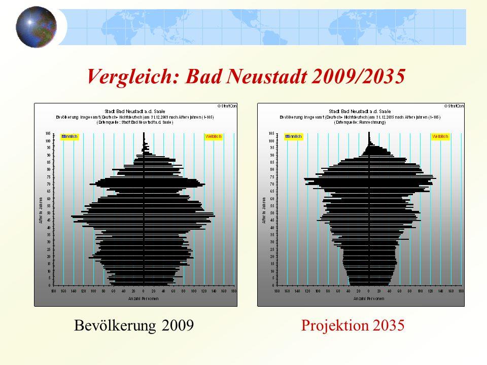 Vergleich: Bad Neustadt 2009/2035 Bevölkerung 2009Projektion 2035
