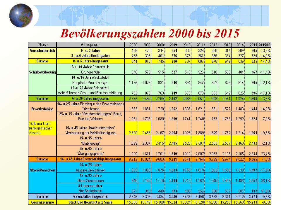 Bevölkerungszahlen 2000 bis 2015