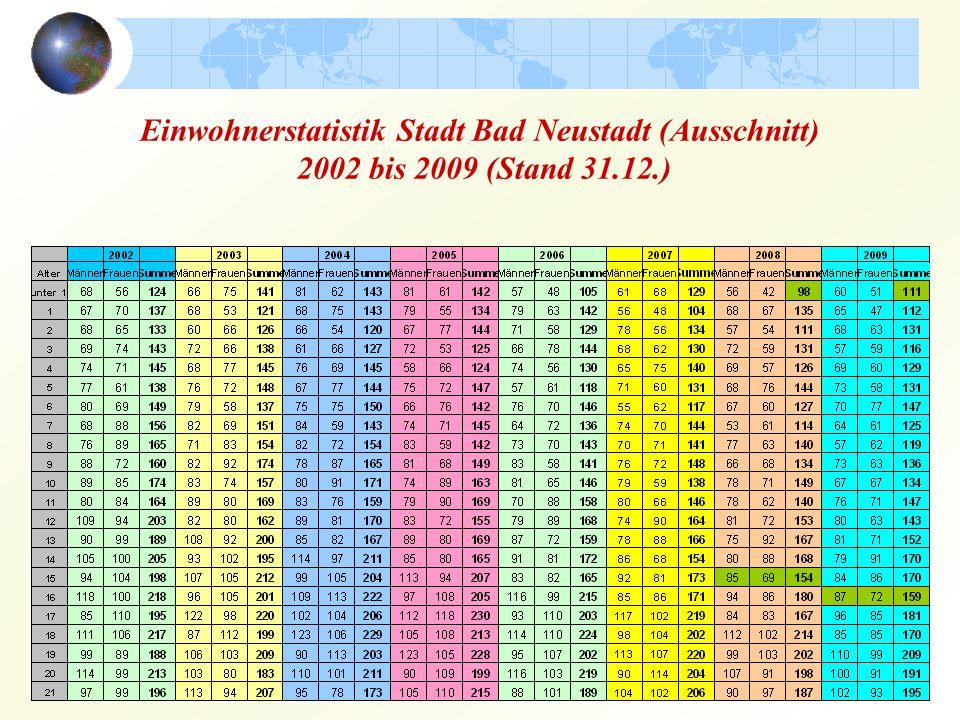 Einwohnerstatistik Stadt Bad Neustadt (Ausschnitt) 2002 bis 2009 (Stand 31.12.)