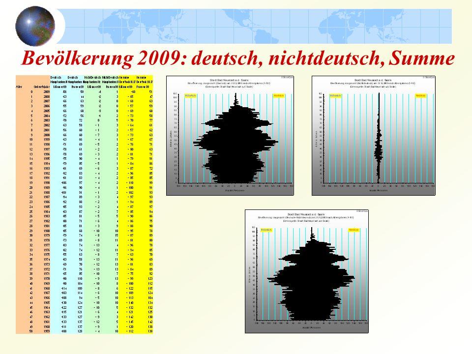 Bad Neustadt 2008 A ltersaufbau; Wanderung 07/08