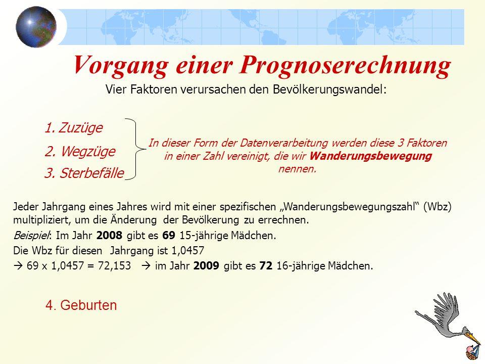 Deutschland 2008 Altersaufbau; Wanderung 07/08