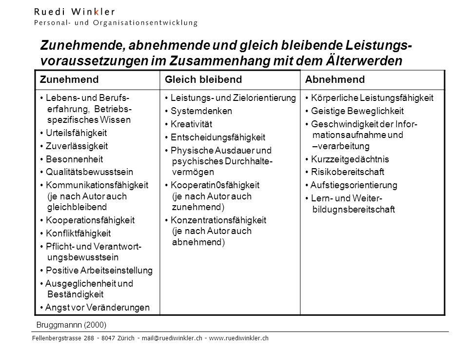 Fellenbergstrasse 288 - 8047 Zürich - mail@ruediwinkler.ch - www.ruediwinkler.ch Zunehmende, abnehmende und gleich bleibende Leistungs- voraussetzungen im Zusammenhang mit dem Älterwerden ZunehmendGleich bleibendAbnehmend Lebens- und Berufs- erfahrung, Betriebs- spezifisches Wissen Urteilsfähigkeit Zuverlässigkeit Besonnenheit Qualitätsbewusstsein Kommunikationsfähigkeit (je nach Autor auch gleichbleibend Kooperationsfähigkeit Konfliktfähigkeit Pflicht- und Verantwort- ungsbewusstsein Positive Arbeitseinstellung Ausgeglichenheit und Beständigkeit Angst vor Veränderungen Leistungs- und Zielorientierung Systemdenken Kreativität Entscheidungsfähigkeit Physische Ausdauer und psychisches Durchhalte- vermögen Kooperatin0sfähigkeit (je nach Autor auch zunehmend) Konzentrationsfähigkeit (je nach Autor auch abnehmend) Körperliche Leistungsfähigkeit Geistige Beweglichkeit Geschwindigkeit der Infor- mationsaufnahme und –verarbeitung Kurzzeitgedächtnis Risikobereitschaft Aufstiegsorientierung Lern- und Weiter- bildugnsbereitschaft Bruggmannn (2000)