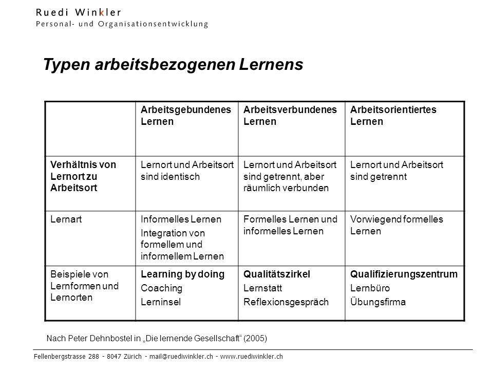 Fellenbergstrasse 288 - 8047 Zürich - mail@ruediwinkler.ch - www.ruediwinkler.ch Typen arbeitsbezogenen Lernens Arbeitsgebundenes Lernen Arbeitsverbundenes Lernen Arbeitsorientiertes Lernen Verhältnis von Lernort zu Arbeitsort Lernort und Arbeitsort sind identisch Lernort und Arbeitsort sind getrennt, aber räumlich verbunden Lernort und Arbeitsort sind getrennt LernartInformelles Lernen Integration von formellem und informellem Lernen Formelles Lernen und informelles Lernen Vorwiegend formelles Lernen Beispiele von Lernformen und Lernorten Learning by doing Coaching Lerninsel Qualitätszirkel Lernstatt Reflexionsgespräch Qualifizierungszentrum Lernbüro Übungsfirma Nach Peter Dehnbostel in Die lernende Gesellschaft (2005)