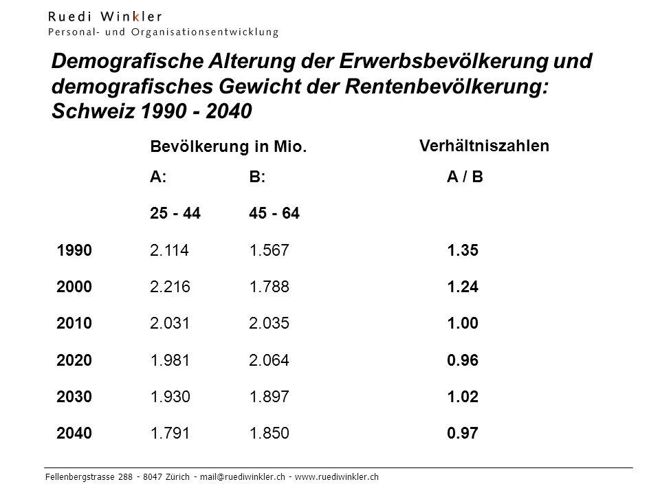 Fellenbergstrasse 288 - 8047 Zürich - mail@ruediwinkler.ch - www.ruediwinkler.ch Demografische Alterung der Erwerbsbevölkerung und demografisches Gewicht der Rentenbevölkerung: Schweiz 1990 - 2040 A:B:A / B 25 - 4445 - 64 19902.1141.5671.35 20002.2161.7881.24 20102.0312.0351.00 20201.9812.0640.96 20301.9301.8971.02 20401.7911.8500.97 Bevölkerung in Mio.