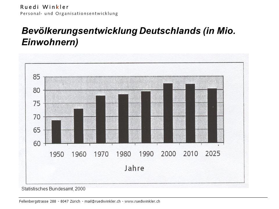 Fellenbergstrasse 288 - 8047 Zürich - mail@ruediwinkler.ch - www.ruediwinkler.ch Bevölkerungsentwicklung Deutschlands (in Mio.