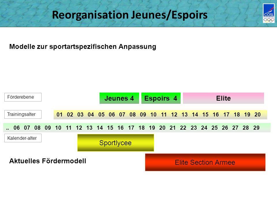 Reorganisation Jeunes/Espoirs 01 02 03 04 05 06 07 08 09 10 11 12 13 14 15 16 17 18 19 20..