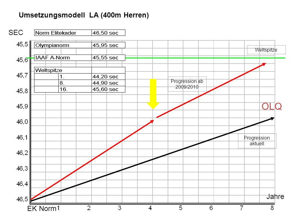 EK Norm OLQ Jahre SEC Umsetzungsmodell LA (400m Herren) Progression aktuell Weltspitze Progression ab 2009/2010
