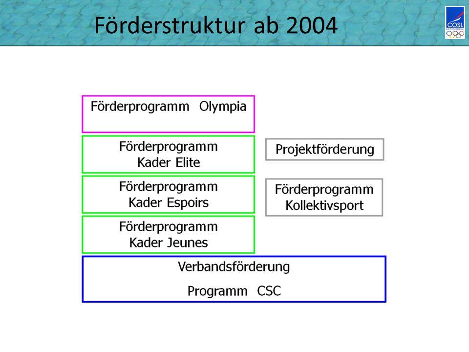 Förderstruktur ab 2004
