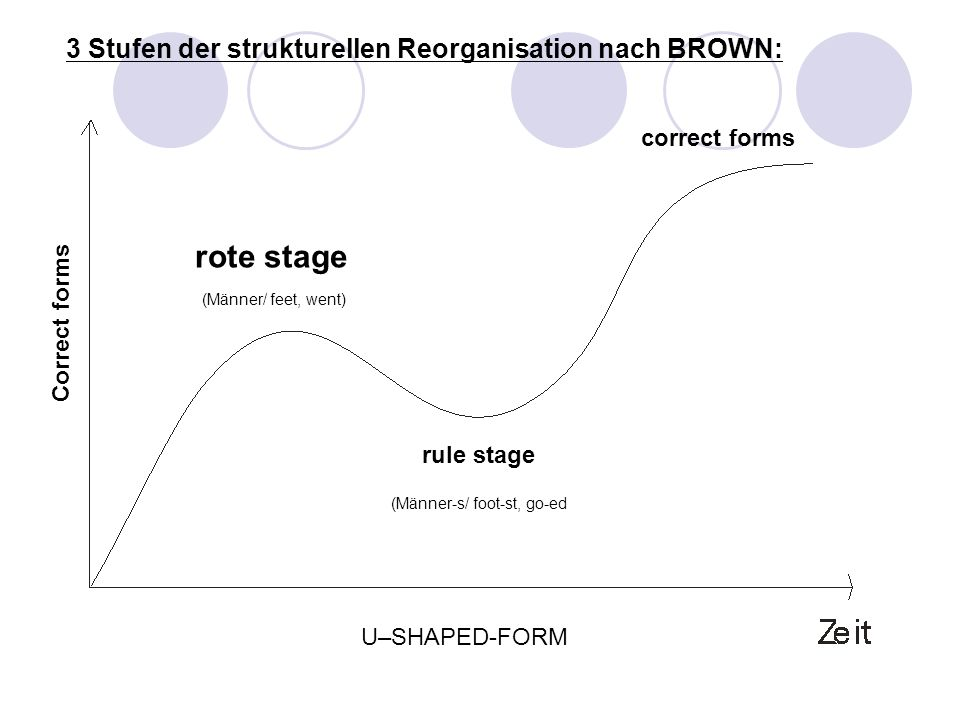 3 Stufen der strukturellen Reorganisation nach BROWN: rote stage rule stage Correct forms correct forms U–SHAPED-FORM (Männer/ feet, went) (Männer-s/