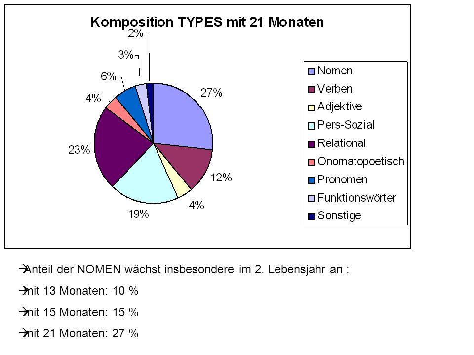 Anteil der NOMEN wächst insbesondere im 2. Lebensjahr an : mit 13 Monaten: 10 % mit 15 Monaten: 15 % mit 21 Monaten: 27 %