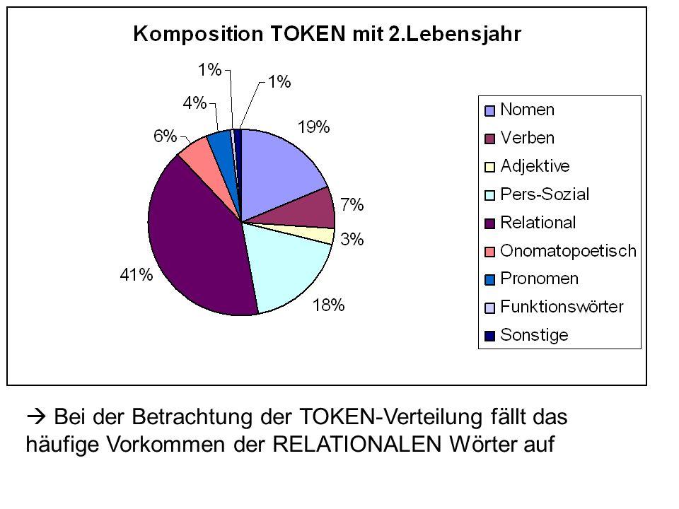 Bei der Betrachtung der TOKEN-Verteilung fällt das häufige Vorkommen der RELATIONALEN Wörter auf