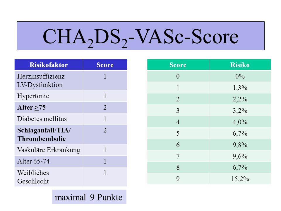 CHA 2 DS 2 -VASc-Score RisikofaktorScore Herzinsuffizienz LV-Dysfunktion 1 Hypertonie1 Alter >752 Diabetes mellitus1 Schlaganfall/TIA/ Thrombembolie 2