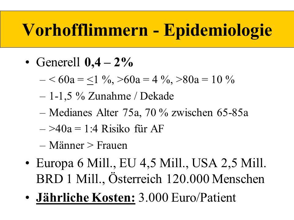 Vorhofflimmern - Epidemiologie Generell 0,4 – 2% – 60a = 4 %, >80a = 10 % –1-1,5 % Zunahme / Dekade –Medianes Alter 75a, 70 % zwischen 65-85a –>40a =