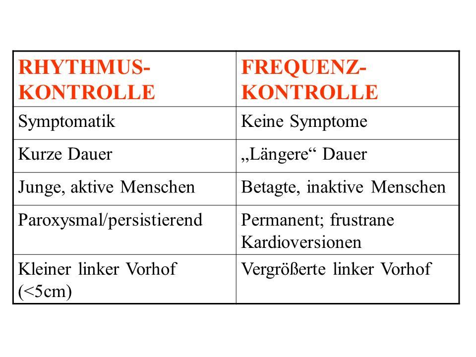 RHYTHMUS –Kardioversion Elektrisch (biphasisch>), pharmakologisch (Vernakalant, Propafenon..) –Rezidivprophylaxe BIG 5: Amiodaron, Dronedaron, Flecainid, Propafenon, Sotalol –Ablation paroxysmal > permanent FA danach oft asymptomatisch –Maze-Operation –Atrialer Defibrillator –Spezielle Stimulationstechniken FREQUENZ –Medikamente Digitalis (inaktive Pat.>), Verapamil, ß-Blocker Amiodaron, Dronedaron (nicht: NYHA III und IV) MILD (<110/min versus STRINGENT (<80/min) – asymptomatisch .