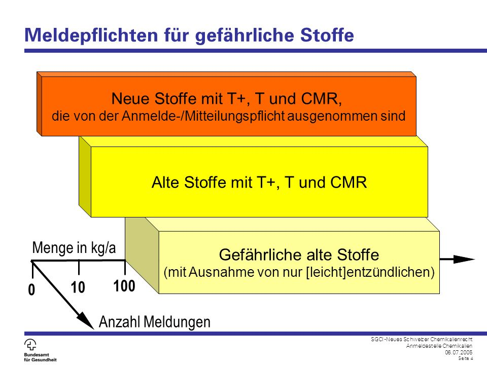 SGCI -Neues Schweizer Chemikalienrecht Anmeldestelle Chemikalien 06.07.2005 Seite 4 Meldepflichten für gefährliche Stoffe 0 10 Anzahl Meldungen Menge