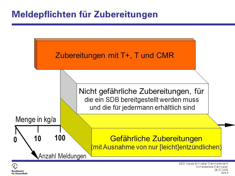 SGCI -Neues Schweizer Chemikalienrecht Anmeldestelle Chemikalien 06.07.2005 Seite 6 Meldepflichten für Zubereitungen 0 10 Menge in kg/a Gefährliche Zu