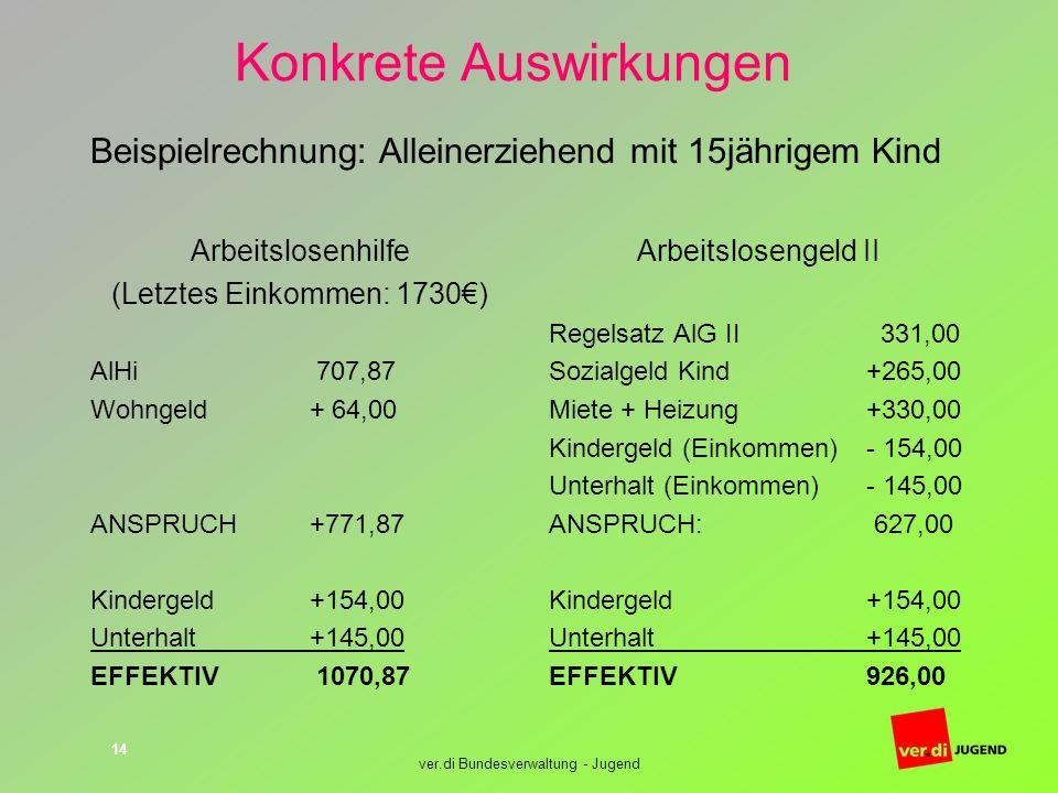 ver.di Bundesverwaltung - Jugend 14 Konkrete Auswirkungen Arbeitslosenhilfe (Letztes Einkommen: 1730) AlHi 707,87 Wohngeld + 64,00 ANSPRUCH +771,87 Ki