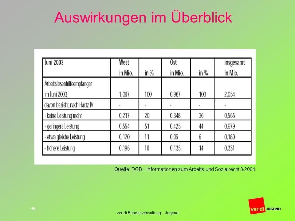 ver.di Bundesverwaltung - Jugend 15 Auswirkungen im Überblick Quelle: DGB - Informationen zum Arbeits-und Sozialrecht 3/2004