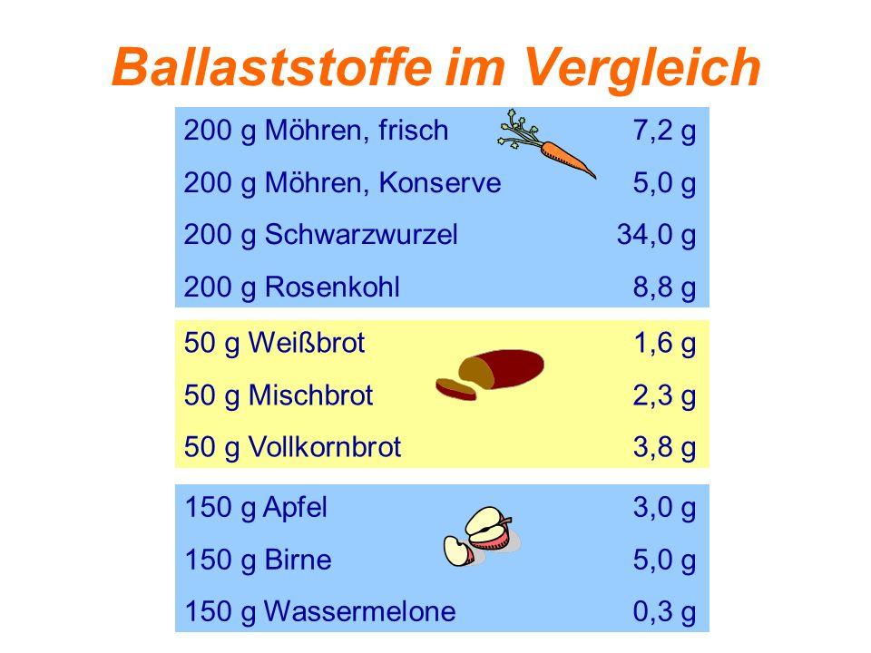 Ballaststoffe im Vergleich 200 g Möhren, frisch7,2 g 200 g Möhren, Konserve5,0 g 200 g Schwarzwurzel34,0 g 200 g Rosenkohl8,8 g 50 g Weißbrot1,6 g 50
