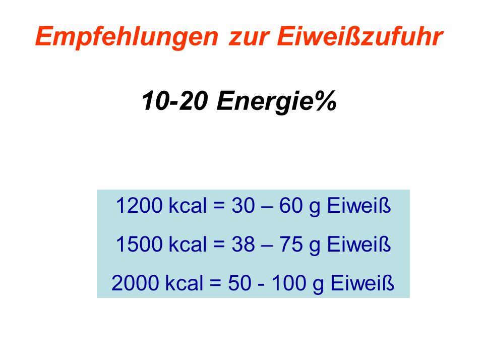Empfehlungen zur Eiweißzufuhr 10-20 Energie% 1200 kcal = 30 – 60 g Eiweiß 1500 kcal = 38 – 75 g Eiweiß 2000 kcal = 50 - 100 g Eiweiß