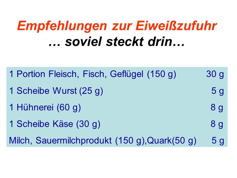 Empfehlungen zur Eiweißzufuhr … soviel steckt drin… 1 Portion Fleisch, Fisch, Geflügel (150 g) 30 g 1 Scheibe Wurst (25 g) 5 g 1 Hühnerei (60 g) 8 g 1
