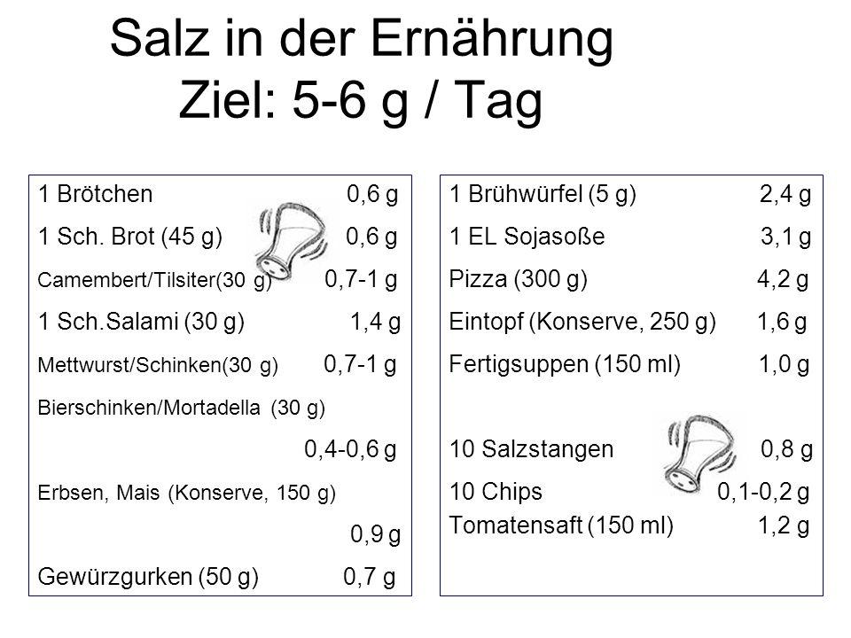 1 Brötchen 0,6 g 1 Sch. Brot (45 g) 0,6 g Camembert/Tilsiter(30 g) 0,7-1 g 1 Sch.Salami (30 g) 1,4 g Mettwurst/Schinken(30 g) 0,7-1 g Bierschinken/Mor