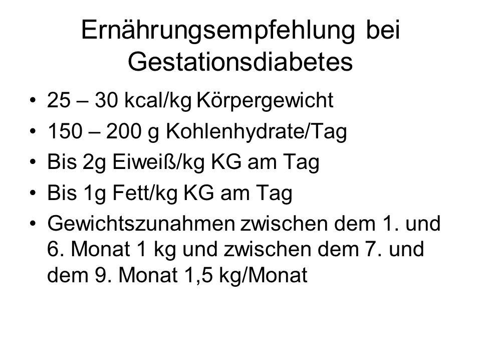 Ernährungsempfehlung bei Gestationsdiabetes 25 – 30 kcal/kg Körpergewicht 150 – 200 g Kohlenhydrate/Tag Bis 2g Eiweiß/kg KG am Tag Bis 1g Fett/kg KG a