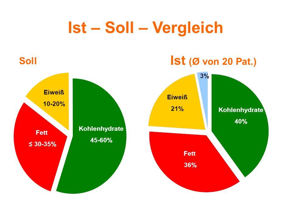 Soll Ist (Ø von 20 Pat.) Eiweiß 10-20% Kohlenhydrate 45-60% Fett 30-35% Ist – Soll – Vergleich Kohlenhydrate 40% Fett 36% Eiweiß 21% 3%