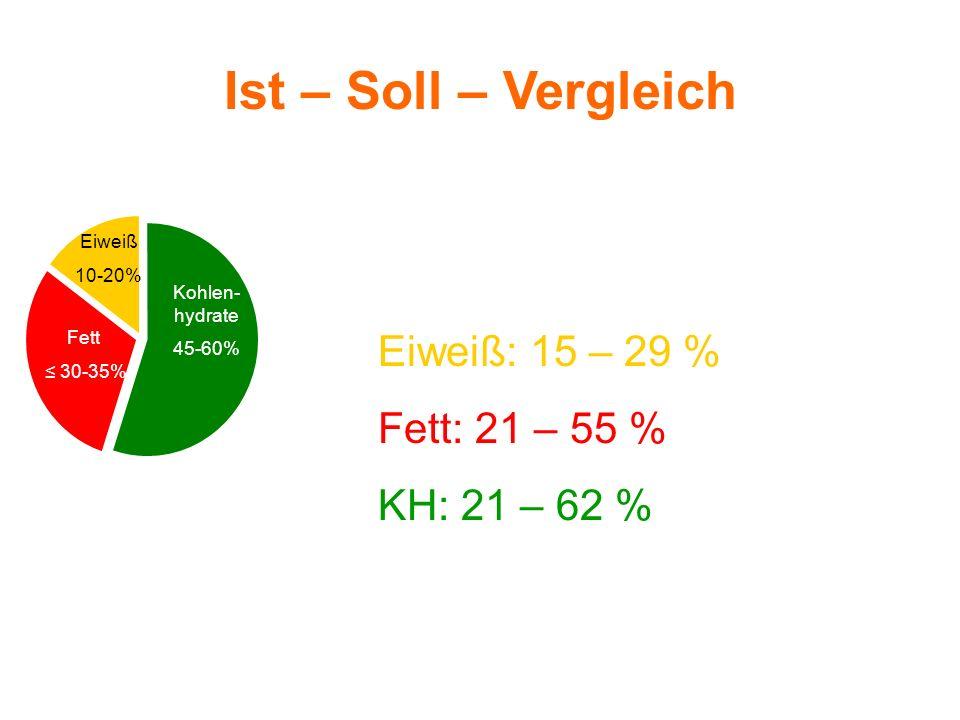 Soll Ist (Ø von 20 Pat.) Eiweiß 10-20% Kohlen- hydrate 45-60% Fett 30-35% Ist – Soll – Vergleich Eiweiß: 15 – 29 % Fett: 21 – 55 % KH: 21 – 62 %