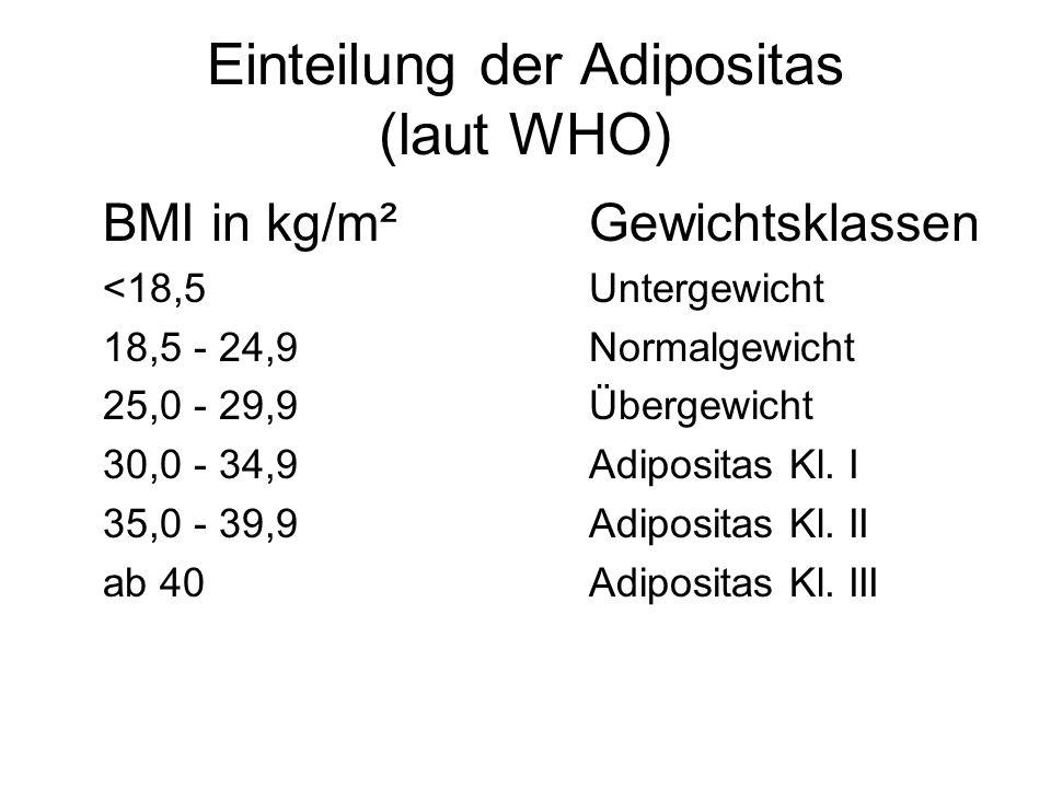 Einteilung der Adipositas (laut WHO) BMI in kg/m²Gewichtsklassen <18,5Untergewicht 18,5 - 24,9Normalgewicht 25,0 - 29,9Übergewicht 30,0 - 34,9Adiposit