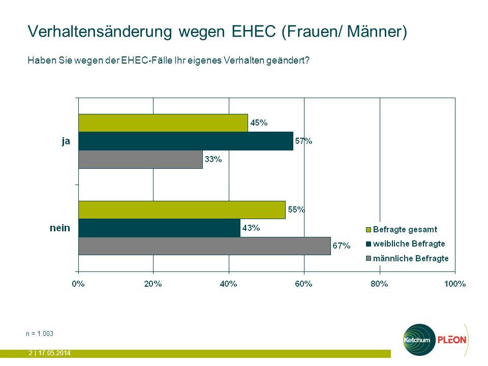 2 | 17.05.2014 Verhaltensänderung wegen EHEC (Frauen/ Männer) n = 1.003 Haben Sie wegen der EHEC-Fälle Ihr eigenes Verhalten geändert