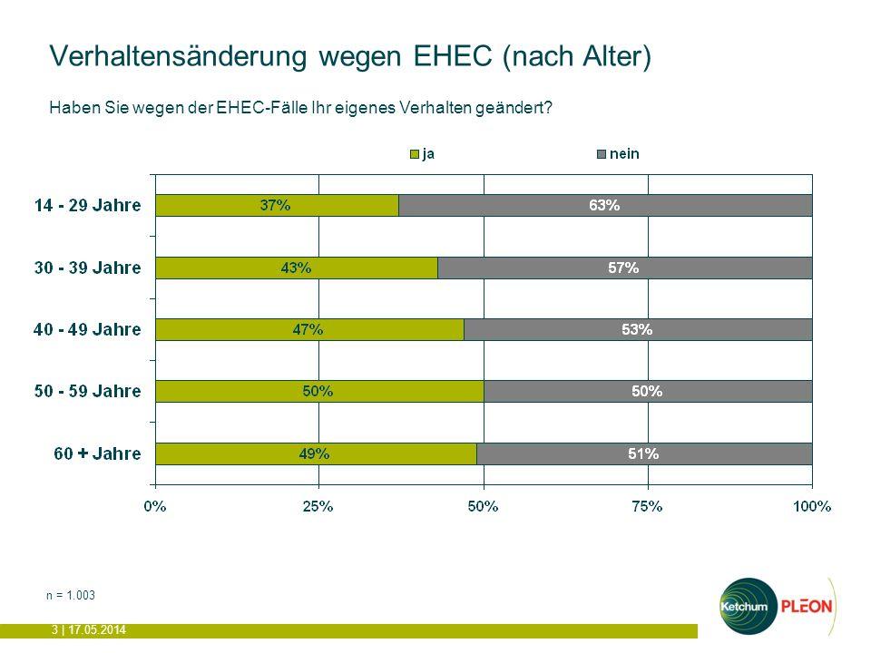 3 | 17.05.2014 Verhaltensänderung wegen EHEC (nach Alter) n = 1.003 Haben Sie wegen der EHEC-Fälle Ihr eigenes Verhalten geändert
