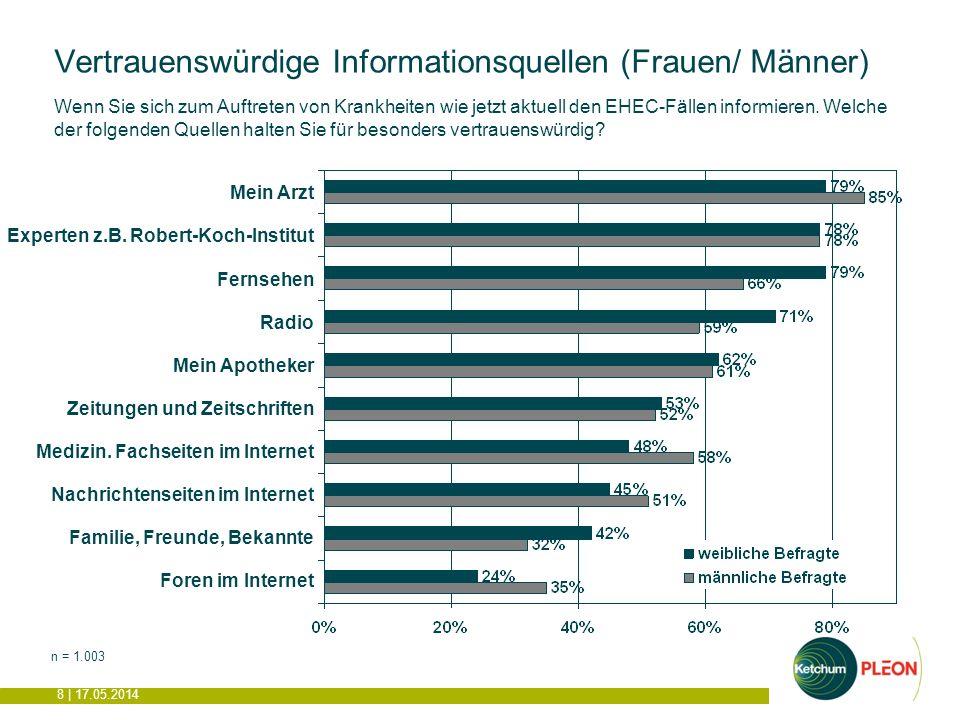 8 | 17.05.2014 Vertrauenswürdige Informationsquellen (Frauen/ Männer) n = 1.003 Wenn Sie sich zum Auftreten von Krankheiten wie jetzt aktuell den EHEC-Fällen informieren.