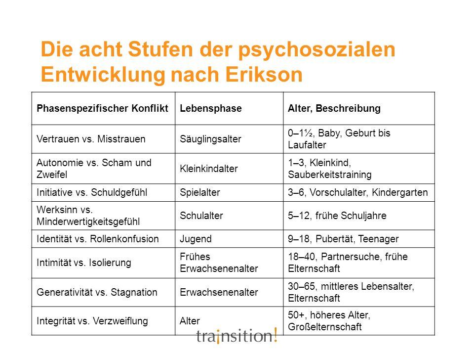 Die acht Stufen der psychosozialen Entwicklung nach Erikson Phasenspezifischer KonfliktLebensphaseAlter, Beschreibung Vertrauen vs.