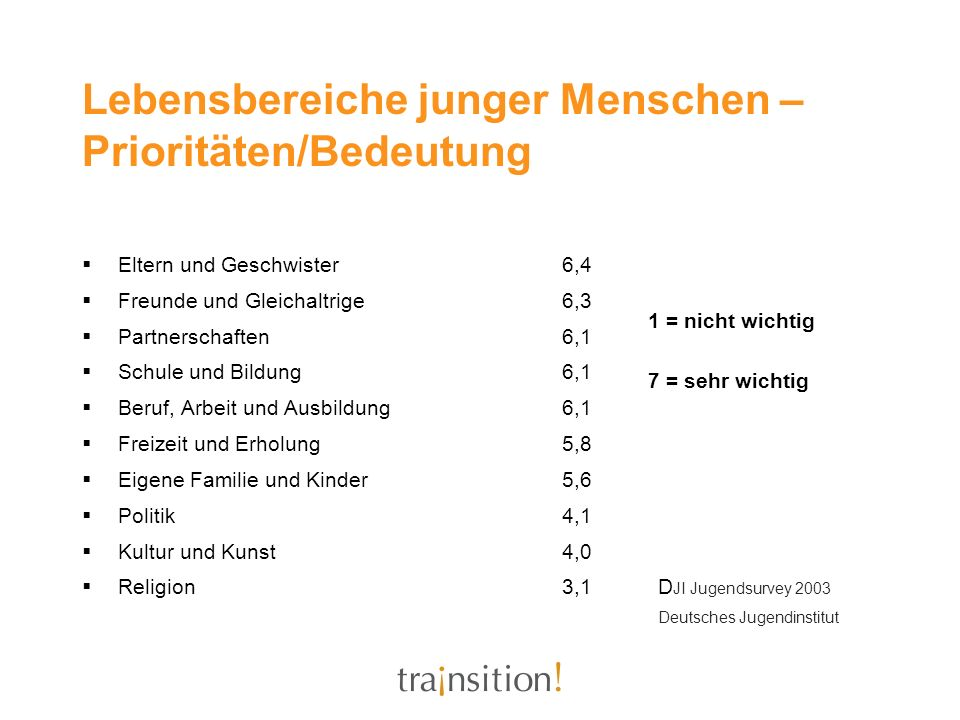 Lebensbereiche junger Menschen – Prioritäten/Bedeutung Eltern und Geschwister6,4 Freunde und Gleichaltrige6,3 Partnerschaften6,1 Schule und Bildung6,1 Beruf, Arbeit und Ausbildung6,1 Freizeit und Erholung5,8 Eigene Familie und Kinder5,6 Politik4,1 Kultur und Kunst4,0 Religion3,1D JI Jugendsurvey 2003 Deutsches Jugendinstitut 1 = nicht wichtig 7 = sehr wichtig