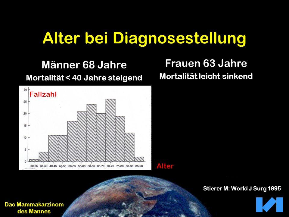 Alter bei Diagnosestellung Männer 68 Jahre Mortalität < 40 Jahre steigend Das Mammakarzinom des Mannes Frauen 63 Jahre Mortalität leicht sinkend Fallz