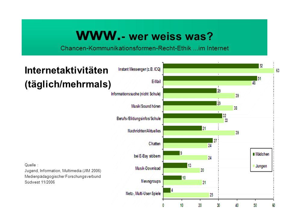 www. - wer weiss was? Chancen-Kommunikationsformen-Recht-Ethik...im Internet Internetaktivitäten (täglich/mehrmals) Quelle : Jugend, Information, Mult