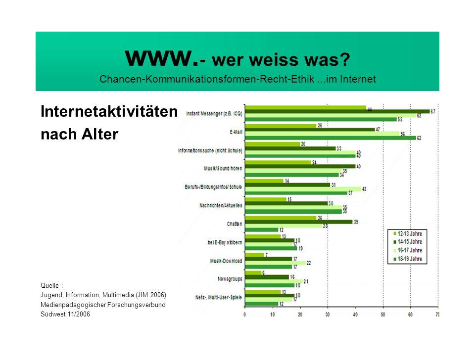 www. - wer weiss was? Chancen-Kommunikationsformen-Recht-Ethik...im Internet Internetaktivitäten nach Alter Quelle : Jugend, Information, Multimedia (