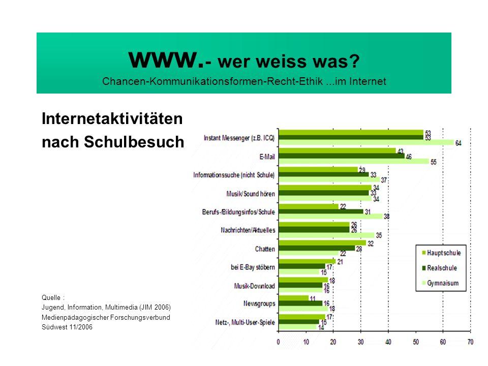 www. - wer weiss was? Chancen-Kommunikationsformen-Recht-Ethik...im Internet Internetaktivitäten nach Schulbesuch Quelle : Jugend, Information, Multim