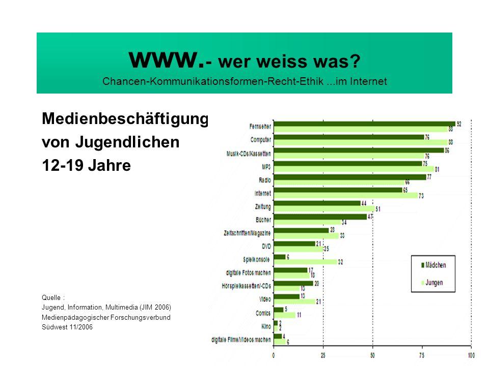 www. - wer weiss was? Chancen-Kommunikationsformen-Recht-Ethik...im Internet Medienbeschäftigung von Jugendlichen 12-19 Jahre Quelle : Jugend, Informa