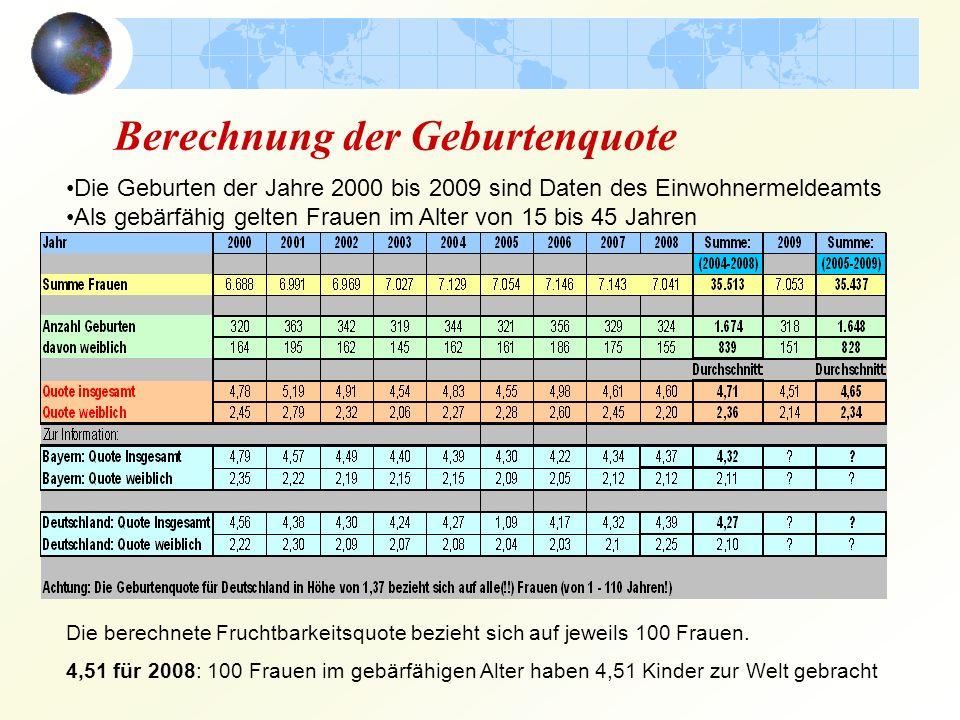 Berechnung der Geburtenquote Die Geburten der Jahre 2000 bis 2009 sind Daten des Einwohnermeldeamts Als gebärfähig gelten Frauen im Alter von 15 bis 4