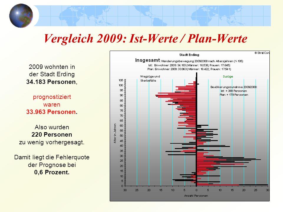 Vergleich 2009: Ist-Werte / Plan-Werte 2009 wohnten in der Stadt Erding 34.183 Personen, prognostiziert waren 33.963 Personen. Also wurden 220 Persone