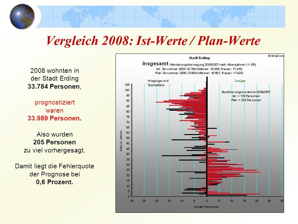 Vergleich 2008: Ist-Werte / Plan-Werte 2008 wohnten in der Stadt Erding 33.784 Personen, prognostiziert waren 33.989 Personen. Also wurden 205 Persone