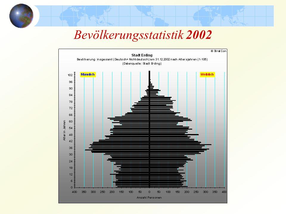 Bevölkerungsstatistik 2002