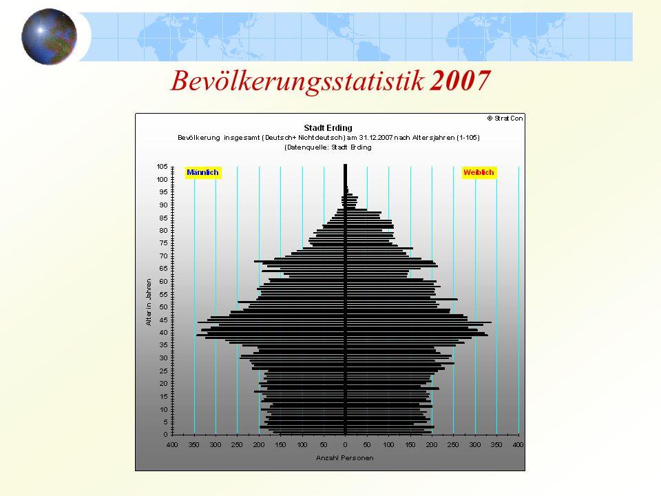 Bevölkerungsstatistik 2007