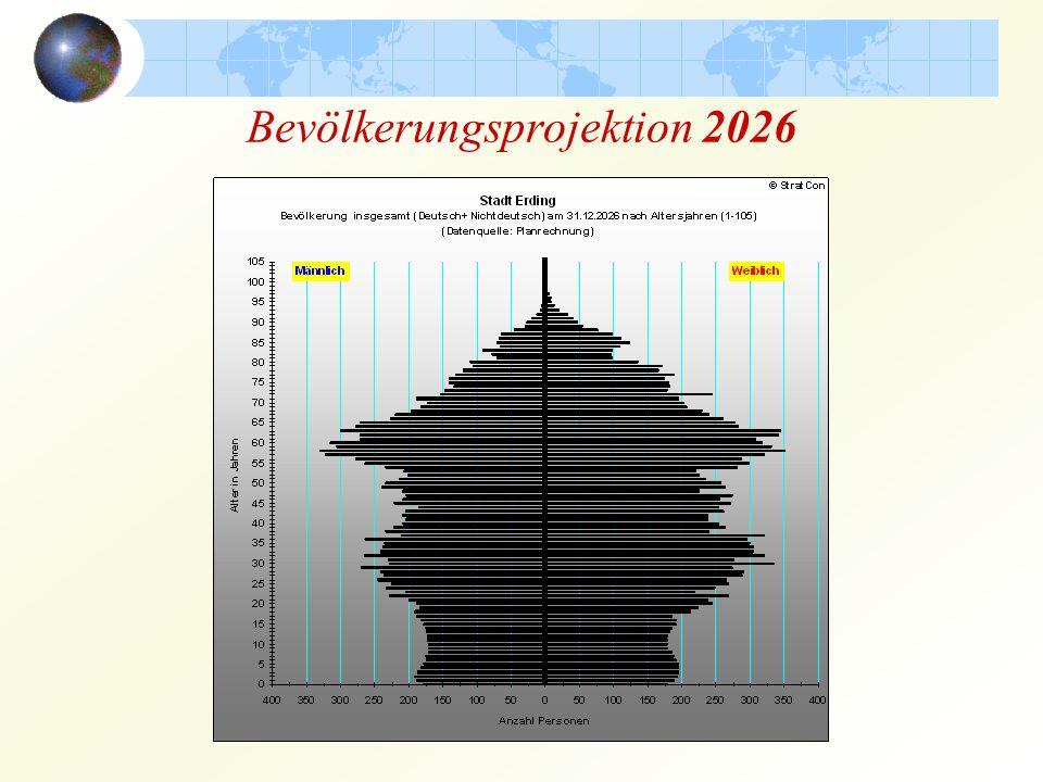 Bevölkerungsprojektion 2026